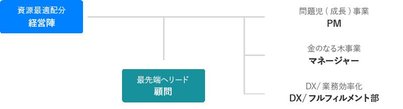 戦略組織図