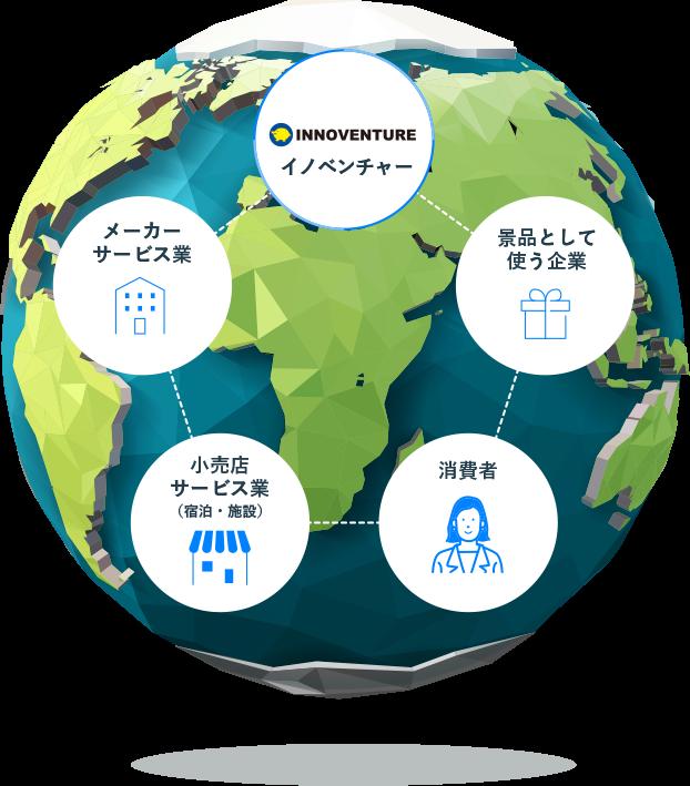 イメージ図:イノベンチャーが、メーカー・サービス業や小売店サービス業、景品として使う企業、消費者につながっているイメージ